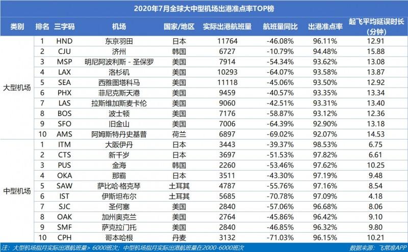 7月广州机场出港航班量全国第一 千万级机场中三亚机场航班恢复程度最高