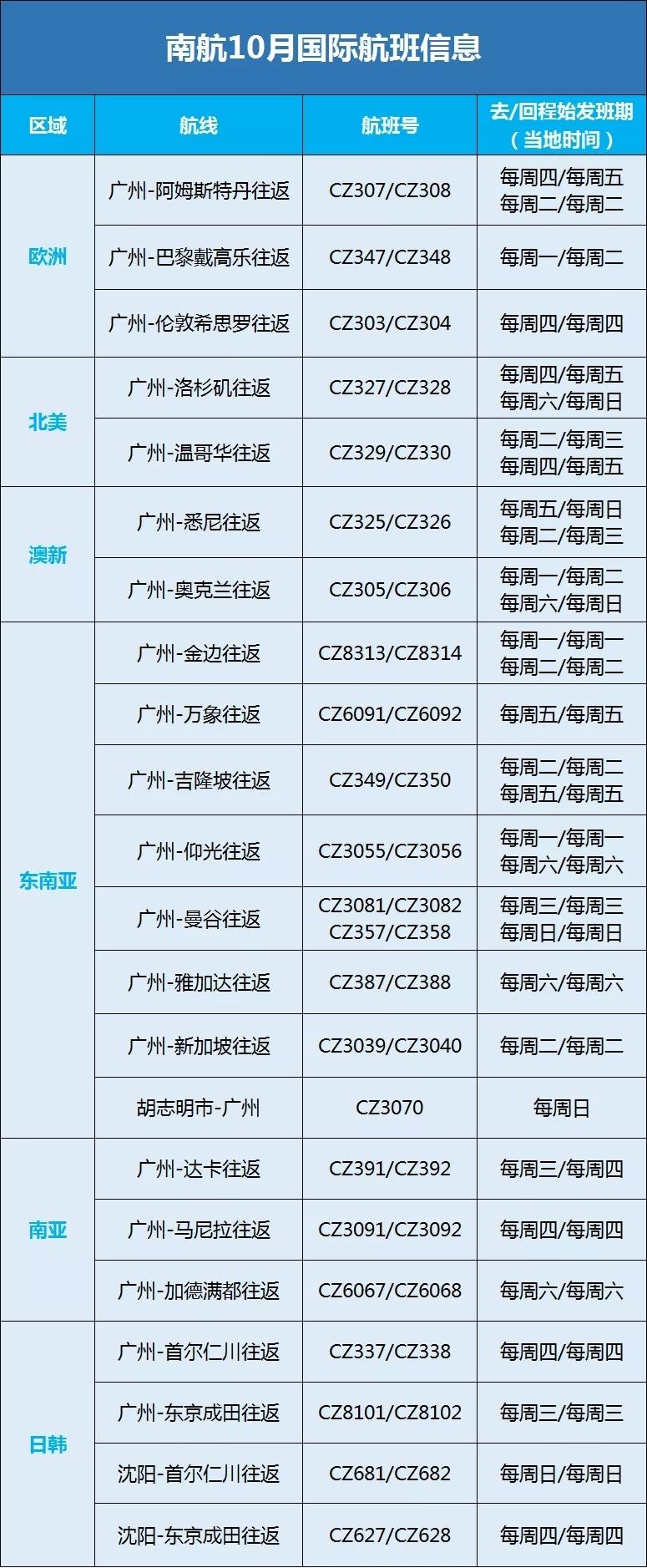 新增雅加达、胡志明航线 南航10执飞22条国际航线