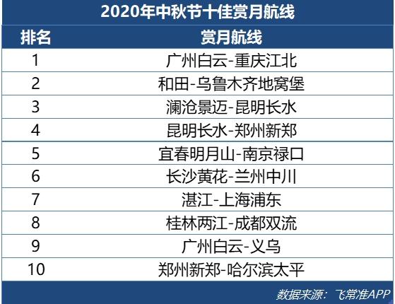 中秋国庆假期国内计划出港航班11.96万架次 飞西部地区航线最宜赏月