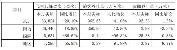 上海机场旅客吞吐量351万人次,同比增长13.5