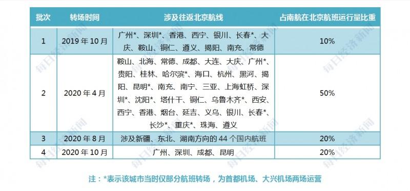 """南航从北京起飞的航班现已全面转乘大兴机场广州-北京""""双轮枢纽"""",蓄势待发"""