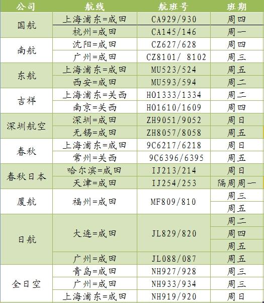 中国驻日使馆发布11月中日航班消息