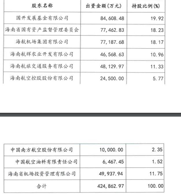 海口美兰机场股权变更! 海南发展控股将18.23%的股权转让给海南省国资委