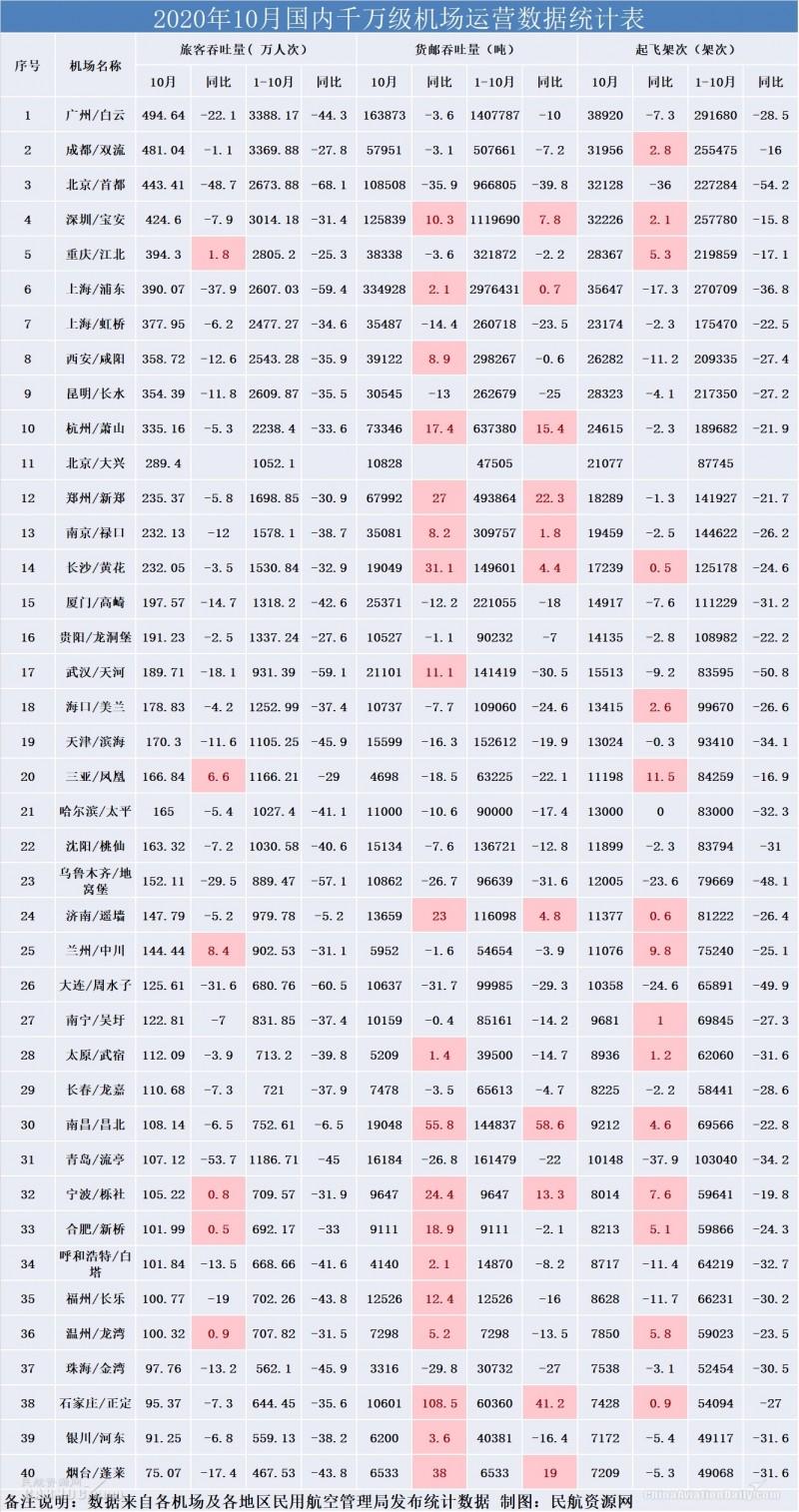 10月1000万级机场:三亚凤凰旅客恢复最快,货运量石家庄同比增长108.5
